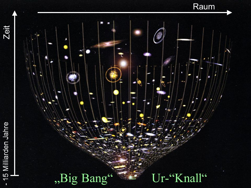 """Big Bang = Ur- Knall"