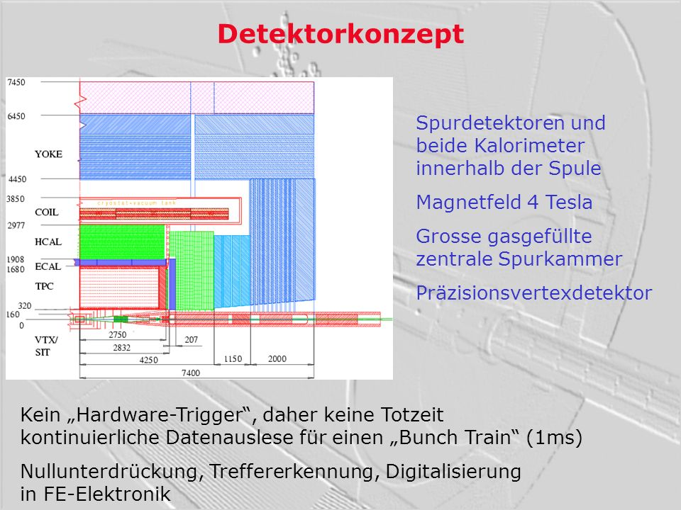 Detektorkonzept Spurdetektoren und beide Kalorimeter innerhalb der Spule. Magnetfeld 4 Tesla. Grosse gasgefüllte zentrale Spurkammer.