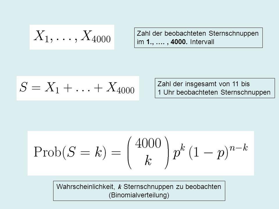 Zahl der beobachteten Sternschnuppen im 1., …. , 4000. Intervall
