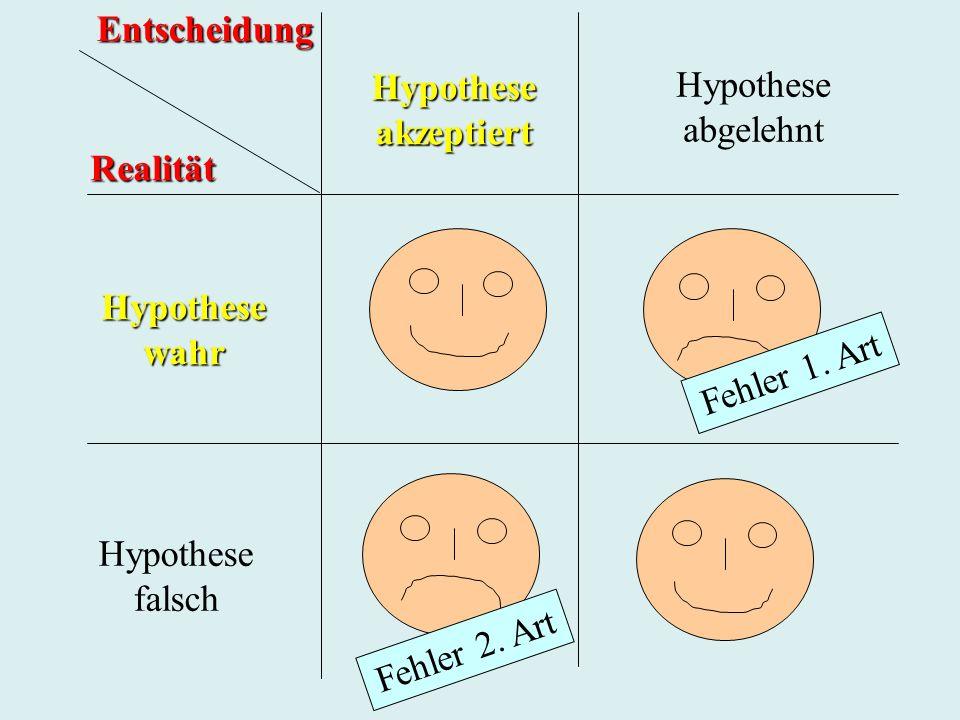 Entscheidung Hypothese. akzeptiert. Hypothese. abgelehnt. Realität. Hypothese. wahr. Fehler 1. Art.