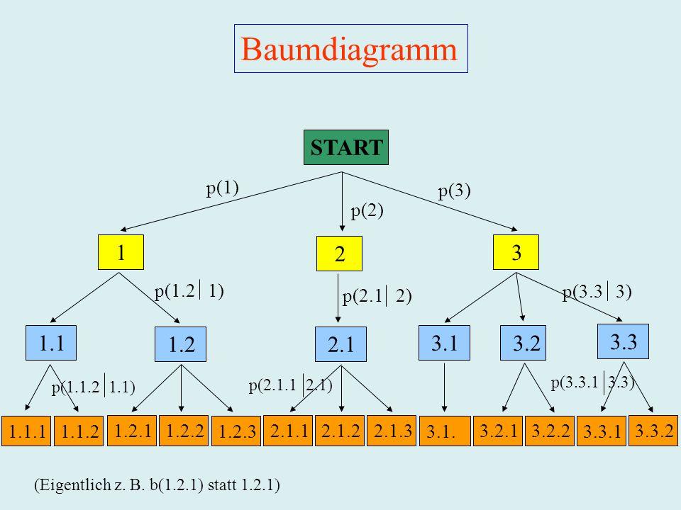Baumdiagramm START 1 2 3 1.1 1.2 2.1 3.1 3.2 3.3 p(1) p(3) p(2)
