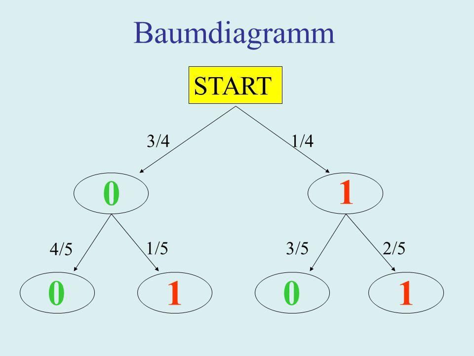 Baumdiagramm START 3/4 1/4 1 4/5 1/5 3/5 2/5 1 1