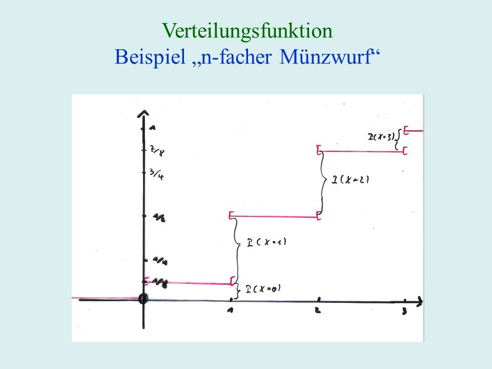 """Beispiel """"n-facher Münzwurf"""