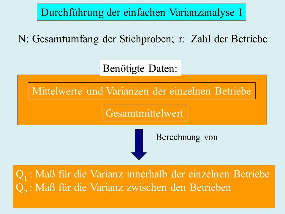 Durchführung der einfachen Varianzanalyse I