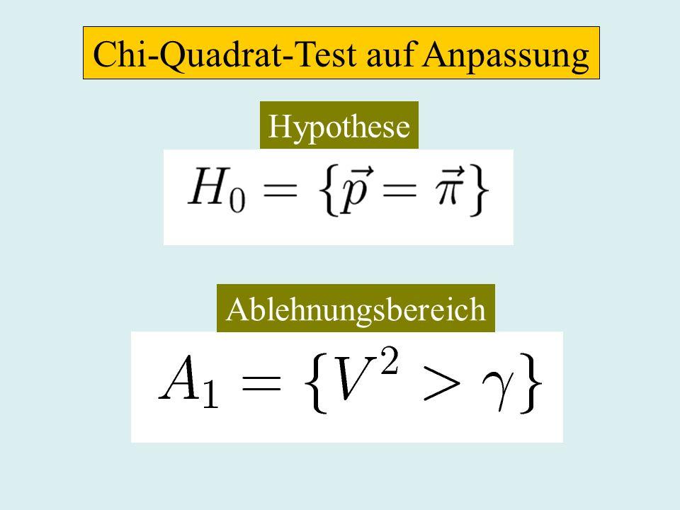 Chi-Quadrat-Test auf Anpassung