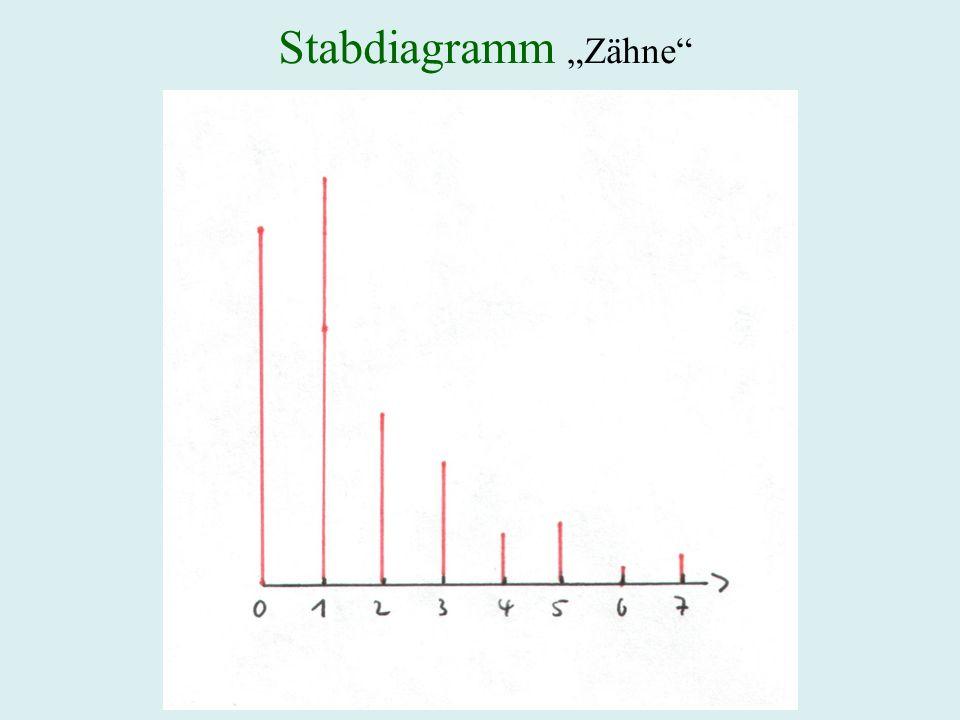 """Stabdiagramm """"Zähne"""