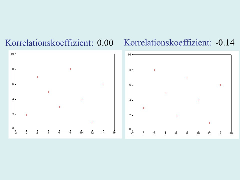 Korrelationskoeffizient: 0.00