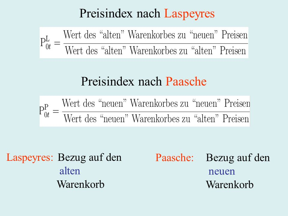 Preisindex nach Laspeyres
