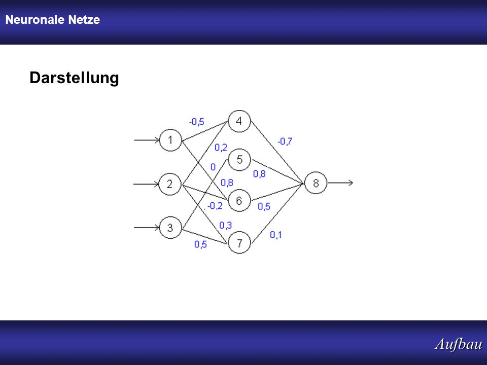 Neuronale Netze Darstellung Aufbau