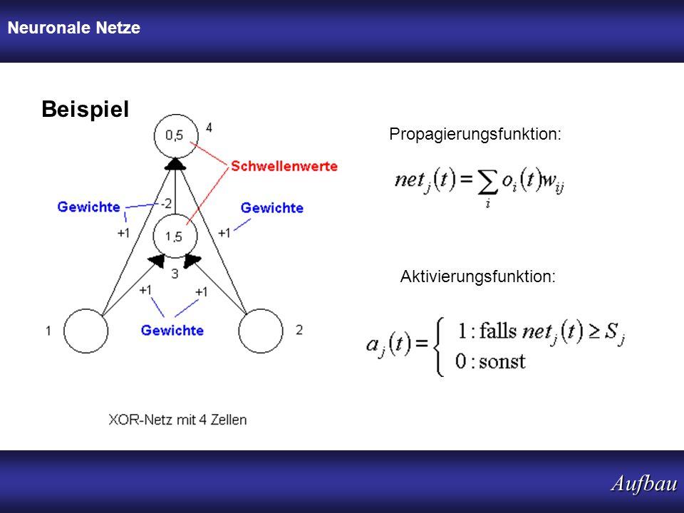 Beispiel Aufbau Neuronale Netze Propagierungsfunktion: