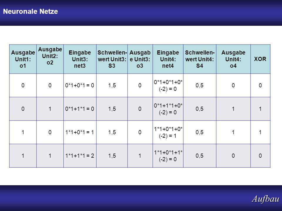 Aufbau Neuronale Netze Ausgabe Unit1: o1 Ausgabe Unit2: o2