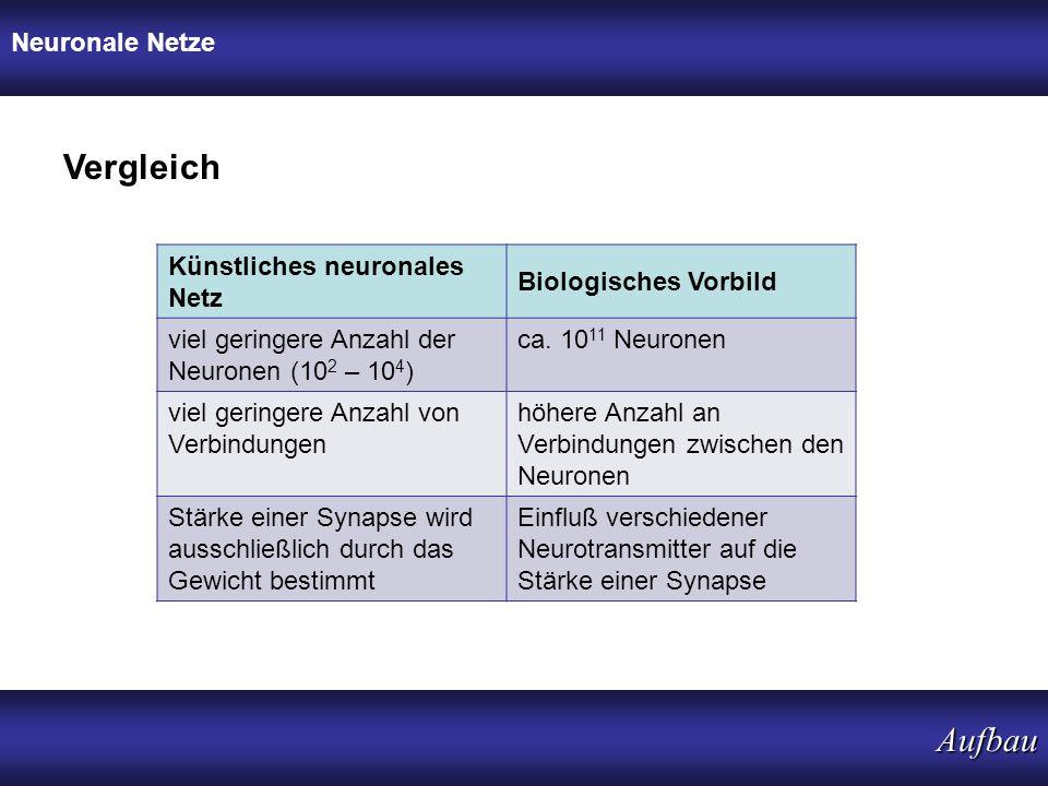 Vergleich Aufbau Neuronale Netze Künstliches neuronales Netz