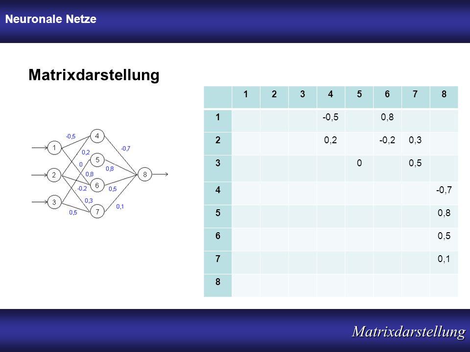 Matrixdarstellung Matrixdarstellung Neuronale Netze 1 2 3 4 5 6 7 8