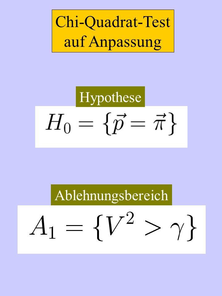 Chi-Quadrat-Test auf Anpassung Hypothese Ablehnungsbereich