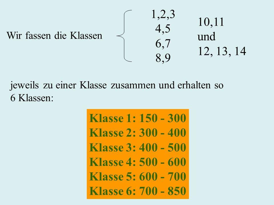 1,2,3 4,5. 6,7. 8,9. 10,11. und. 12, 13, 14. Wir fassen die Klassen. jeweils zu einer Klasse zusammen und erhalten so.