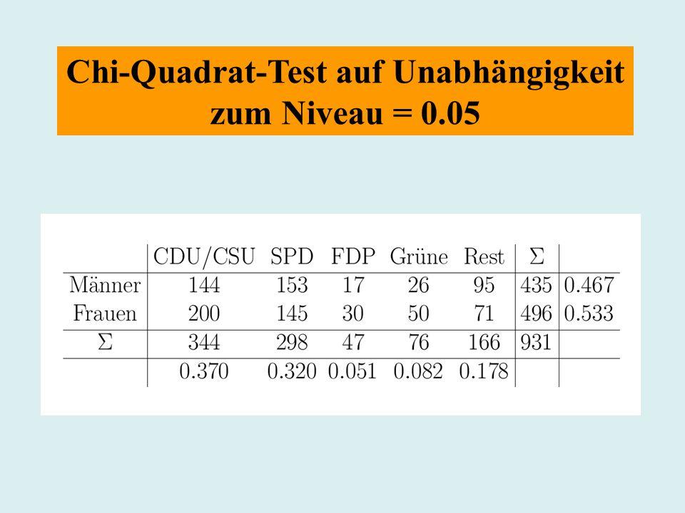 Chi-Quadrat-Test auf Unabhängigkeit