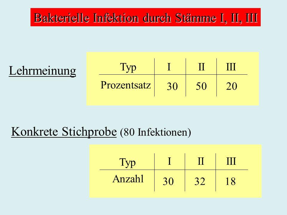 Bakterielle Infektion durch Stämme I, II, III