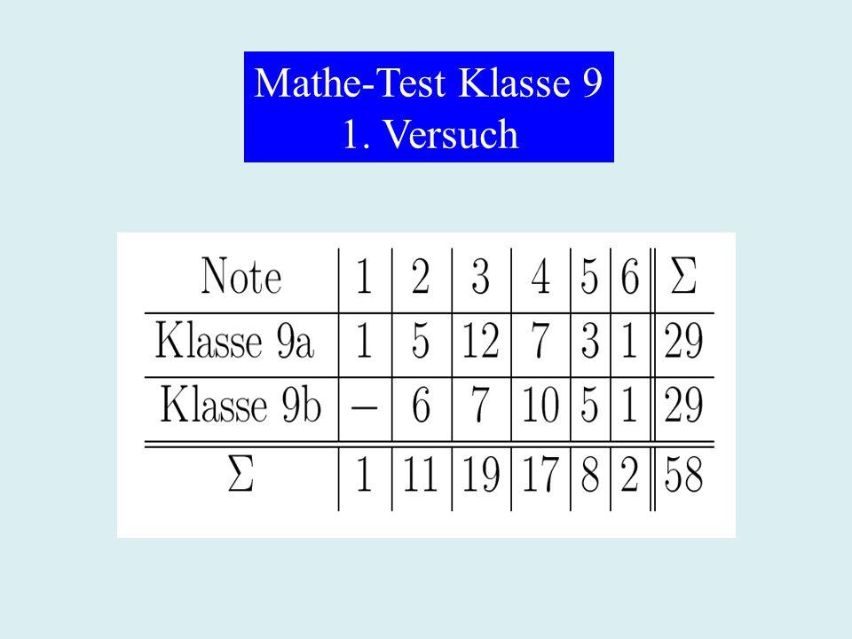 Mathe-Test Klasse 9 1. Versuch