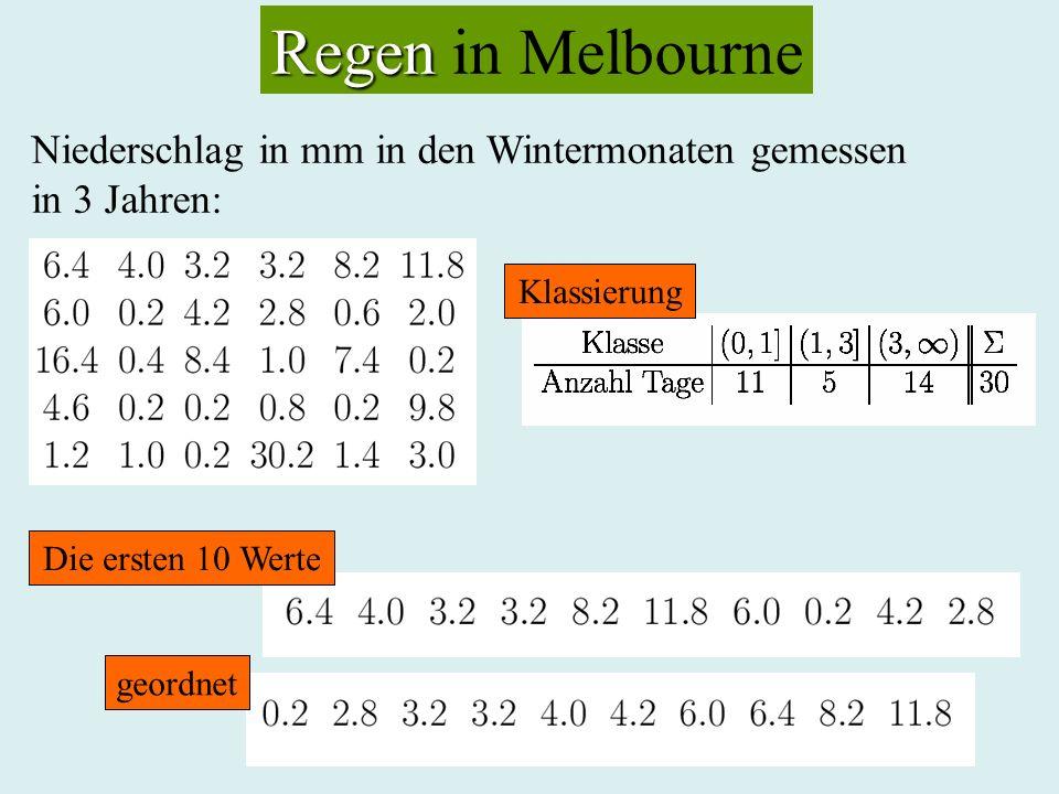 Regen in Melbourne Niederschlag in mm in den Wintermonaten gemessen