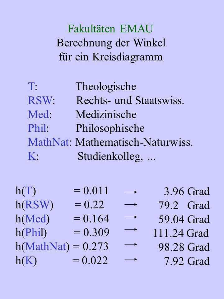 Fakultäten EMAU Berechnung der Winkel. für ein Kreisdiagramm. T: Theologische. RSW: Rechts- und Staatswiss.