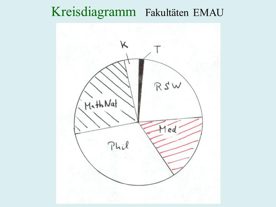 Kreisdiagramm Fakultäten EMAU