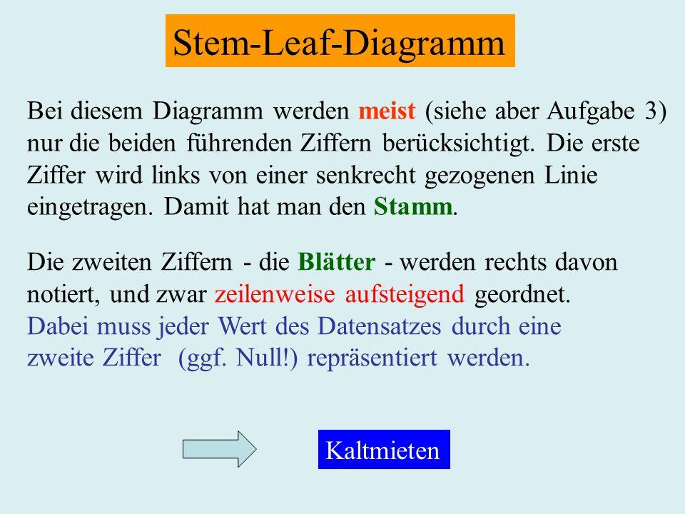 Stem-Leaf-Diagramm Bei diesem Diagramm werden meist (siehe aber Aufgabe 3) nur die beiden führenden Ziffern berücksichtigt. Die erste.