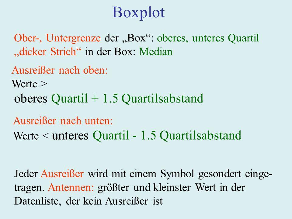 """Boxplot Ober-, Untergrenze der """"Box : oberes, unteres Quartil"""