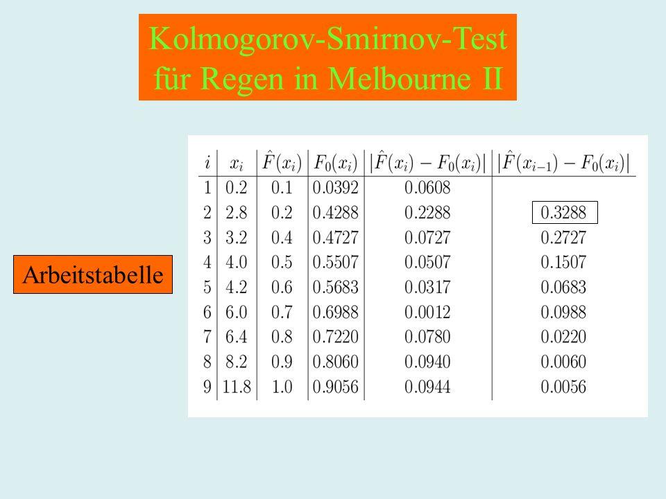 Kolmogorov-Smirnov-Test für Regen in Melbourne II