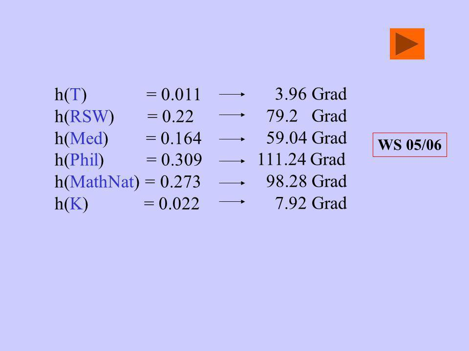 h(T) = 0.011 h(RSW) = 0.22 h(Med) = 0.164 h(Phil) = 0.309