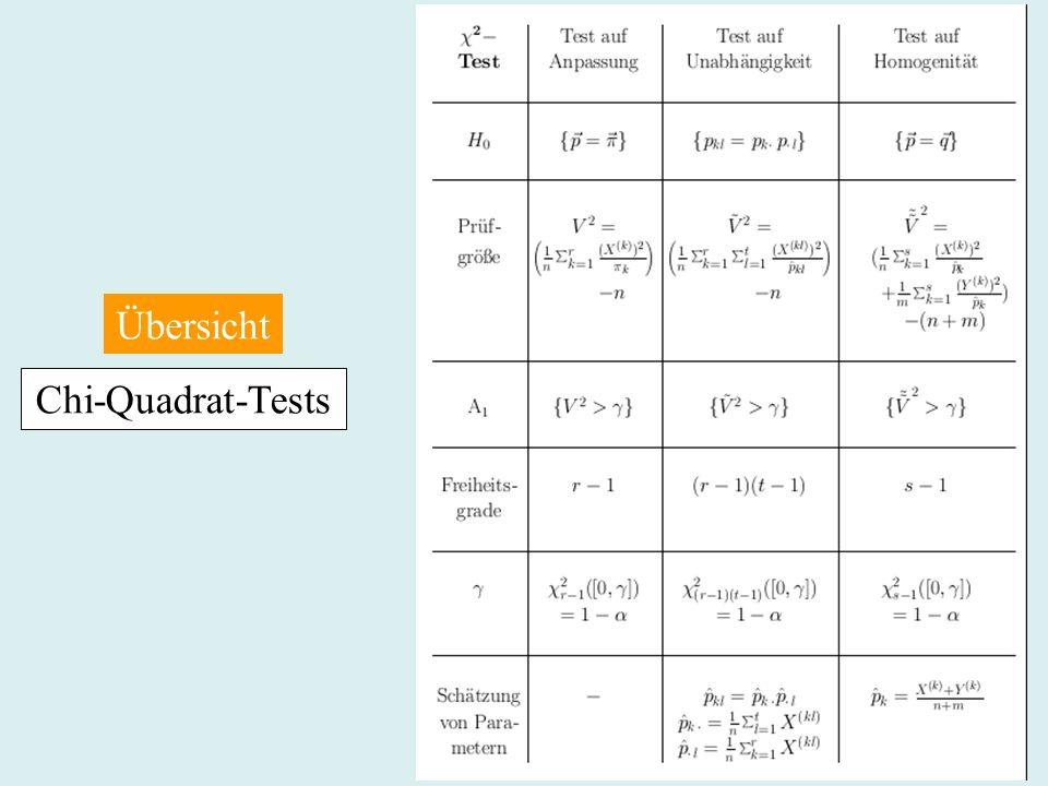 Übersicht Chi-Quadrat-Tests