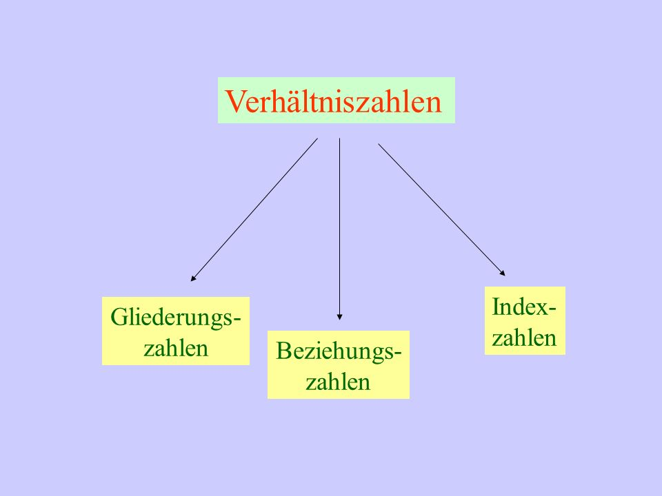 Verhältniszahlen Index- zahlen Gliederungs- zahlen Beziehungs- zahlen