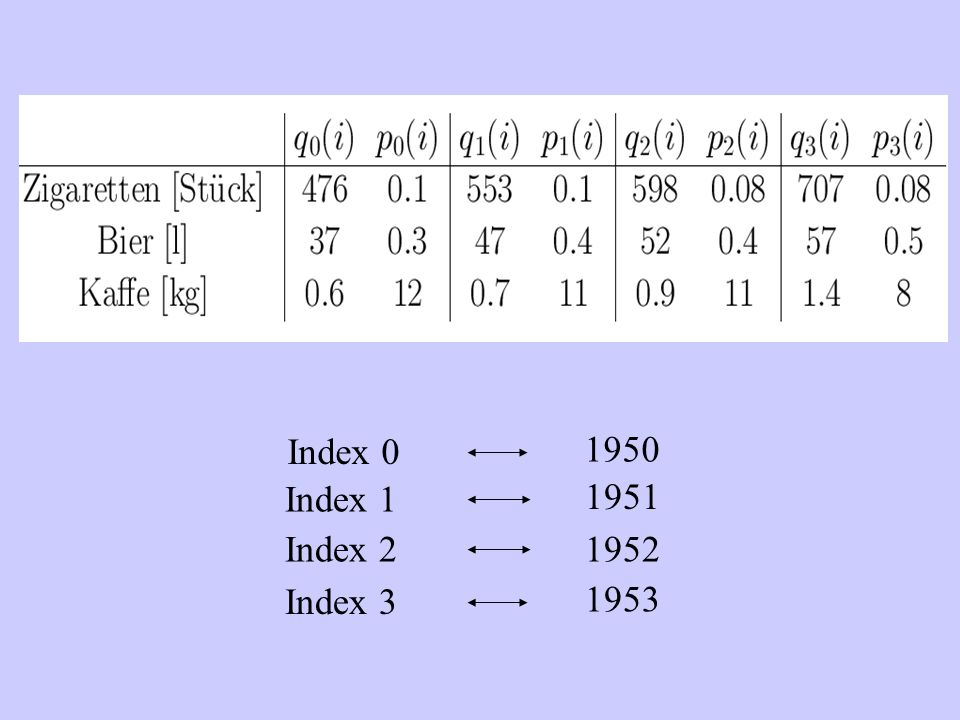 Index 0 1950 Index 1 1951 Index 2 1952 Index 3 1953