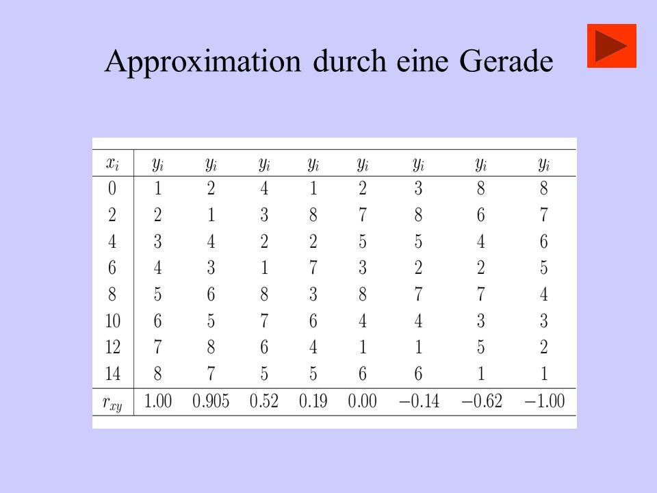 Approximation durch eine Gerade