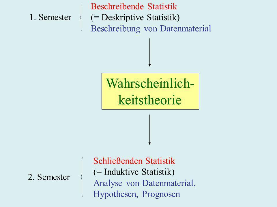 Wahrscheinlich- keitstheorie Beschreibende Statistik
