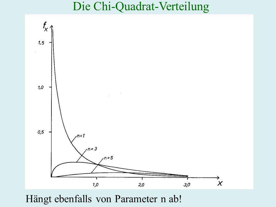 Die Chi-Quadrat-Verteilung