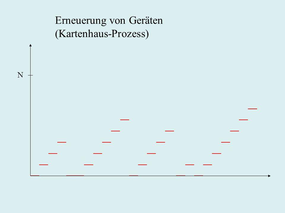 Erneuerung von Geräten (Kartenhaus-Prozess)