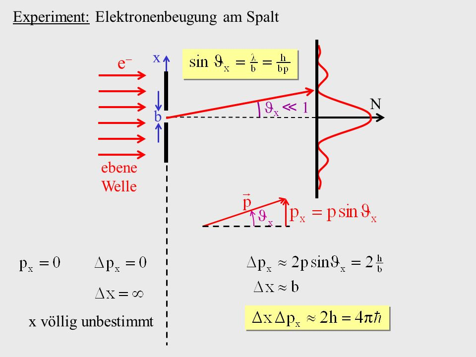 e Experiment: Elektronenbeugung am Spalt x N x ≪ 1 b ebene Welle