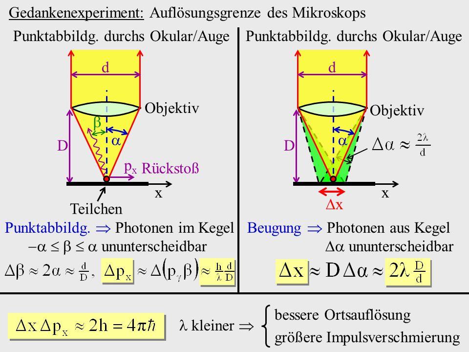 Gedankenexperiment: Auflösungsgrenze des Mikroskops