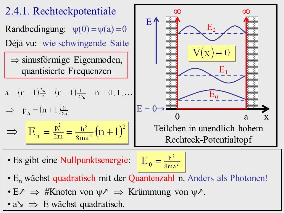 2.4.1. Rechteckpotentiale   E E2 Randbedingung:   a  