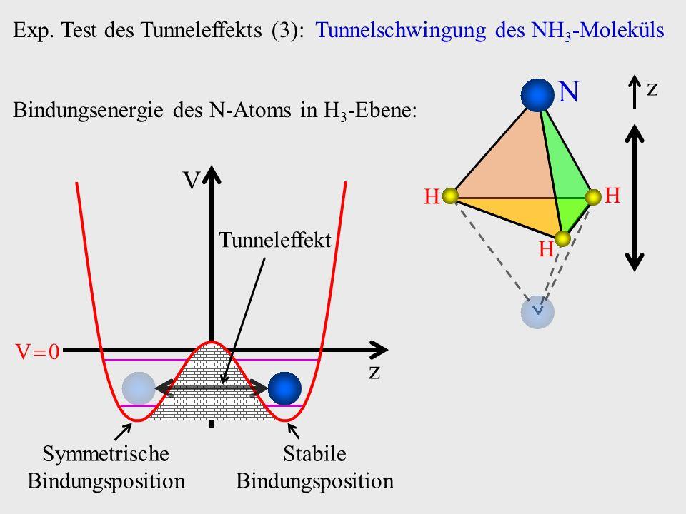 Exp. Test des Tunneleffekts (3): Tunnelschwingung des NH3-Moleküls