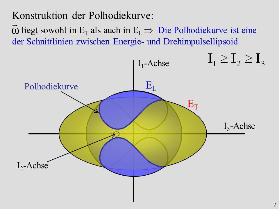 Konstruktion der Polhodiekurve: