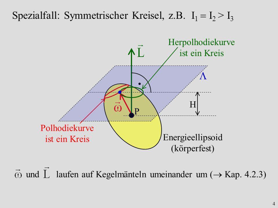 Spezialfall: Symmetrischer Kreisel, z.B. I1  I2 > I3