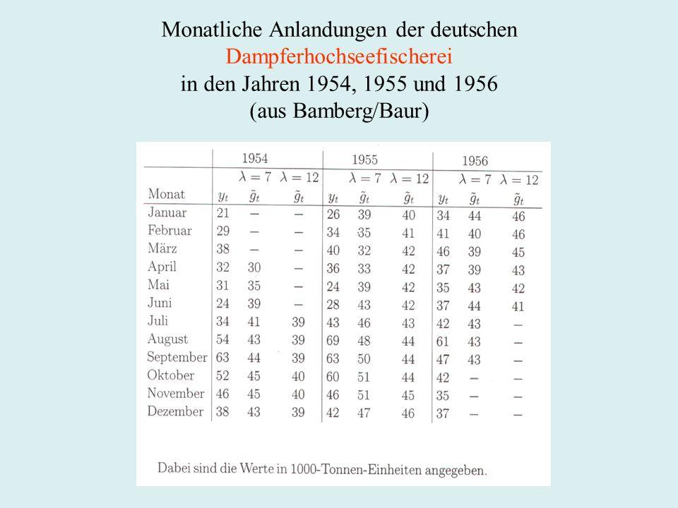 Monatliche Anlandungen der deutschen Dampferhochseefischerei