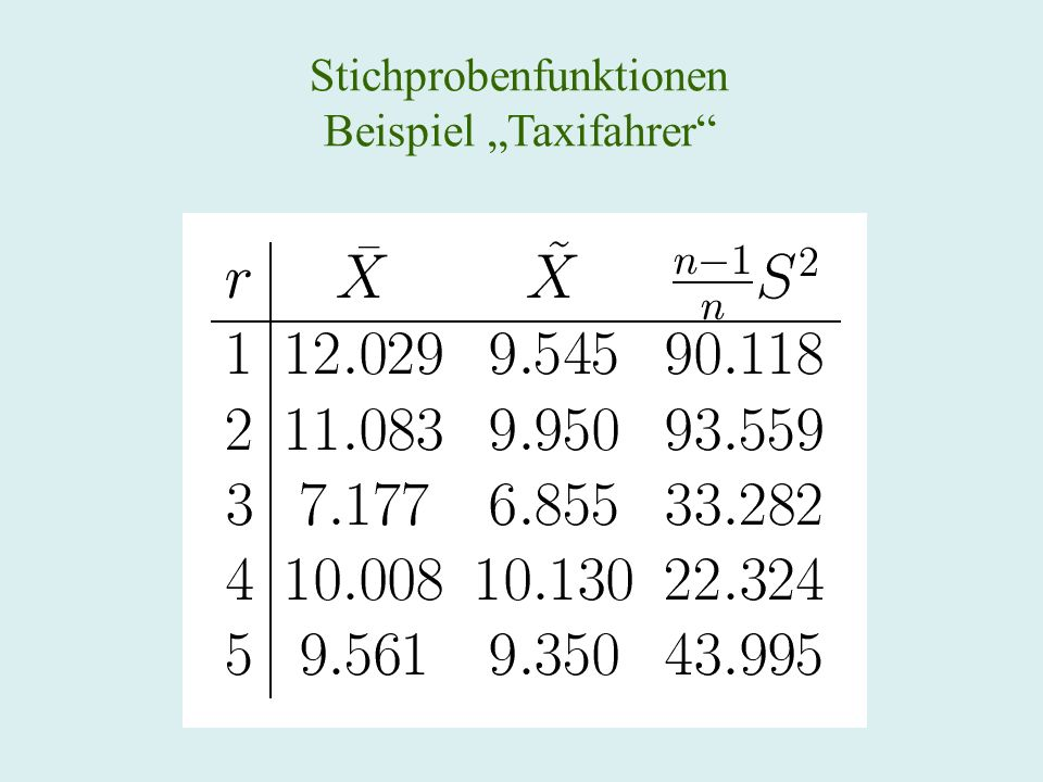 """Stichprobenfunktionen Beispiel """"Taxifahrer"""