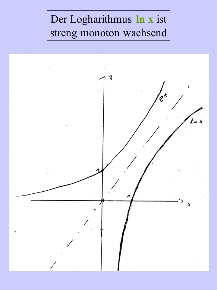 Der Logharithmus ln x ist streng monoton wachsend