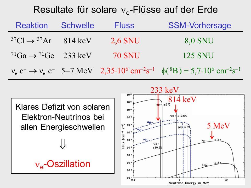 Resultate für solare e-Flüsse auf der Erde