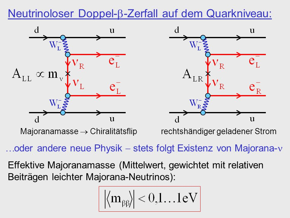 Neutrinoloser Doppel--Zerfall auf dem Quarkniveau: