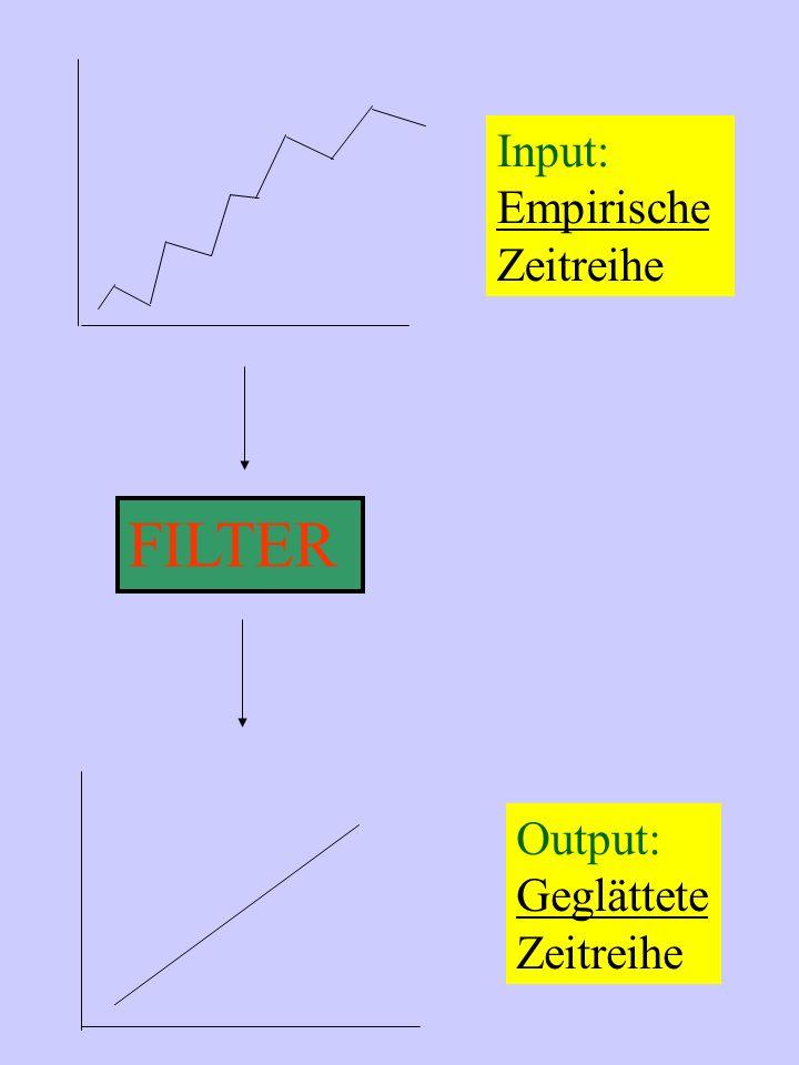 Input: Empirische Zeitreihe FILTER Output: Geglättete Zeitreihe