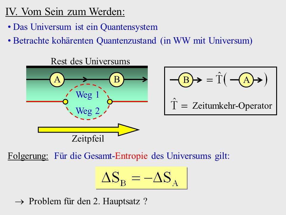 IV. Vom Sein zum Werden: Das Universum ist ein Quantensystem