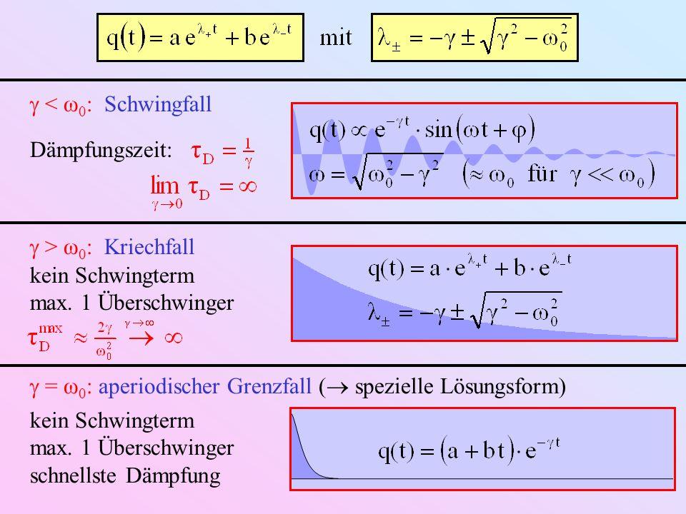  < ω0: Schwingfall Dämpfungszeit:  > ω0: Kriechfall. kein Schwingterm. max. 1 Überschwinger.